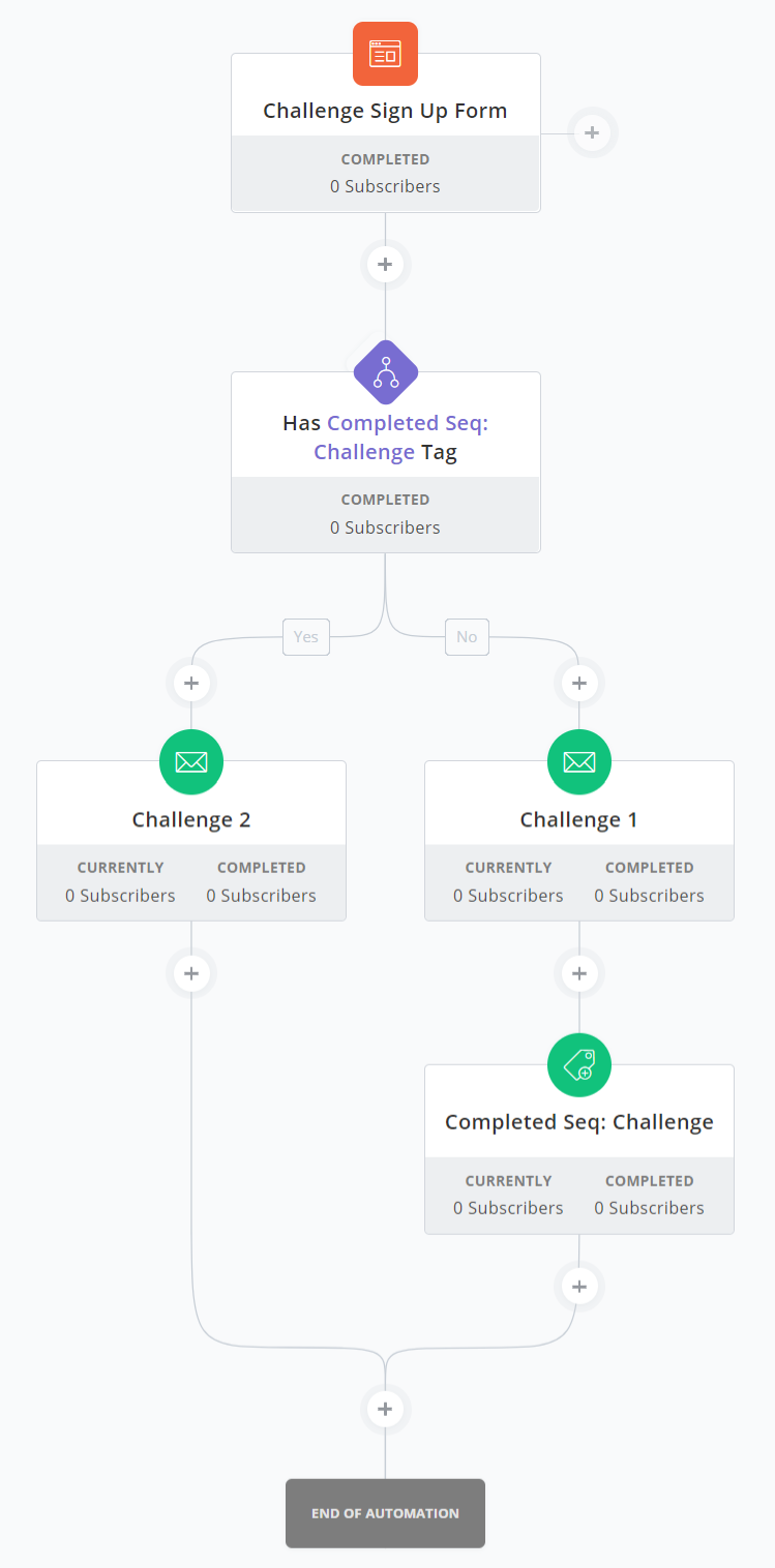 The 9-Second Trick For Convertkit Sequences